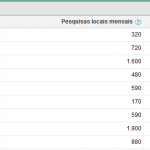 google-adwords-resultados