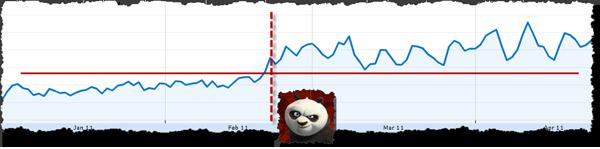trafego google panda update
