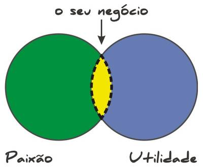 Paixão + Utilidade